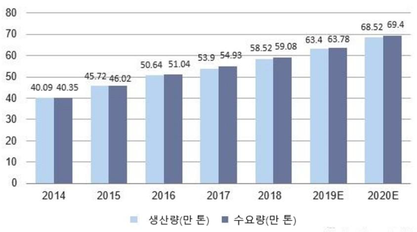 [시장동향] 중국 건강보조식품 시장