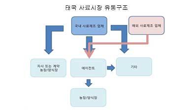 [시장동향] 성장하는 태국 동물사료 시장동향_thumbnail
