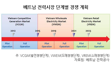 [시장동향] 베트남 전력시장 현황 및 특징