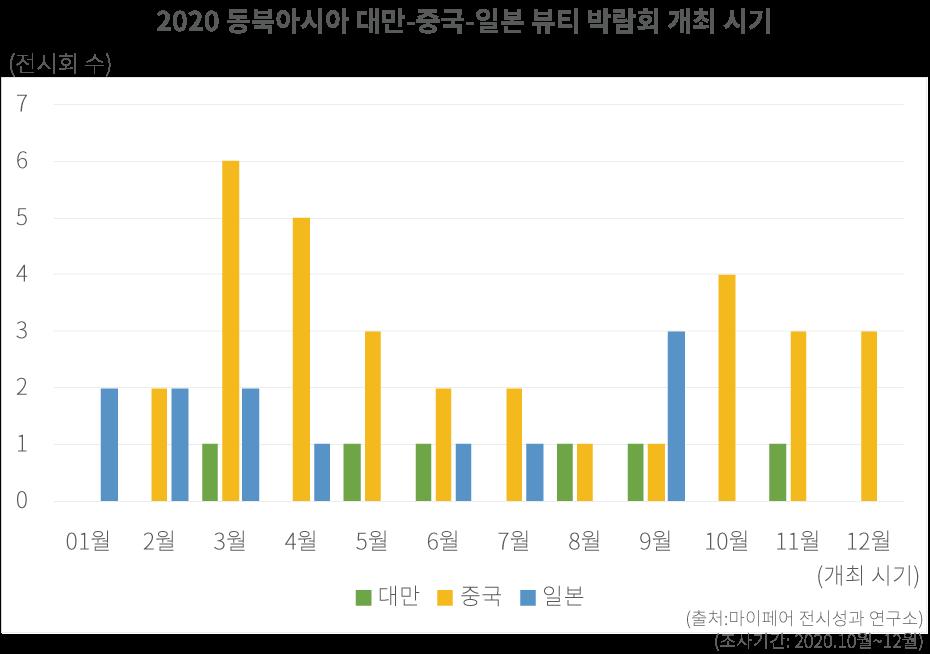 2020 해외 뷰티 박람회 리스트 모음 - 동북 아시아 편