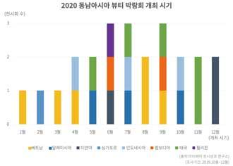 2020 해외 뷰티 박람회 리스트 모음 - 동남 아시아 편