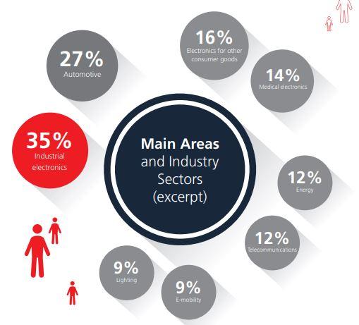 독일 뮌헨 국제 전자부품 박람회(electronica)에 참가기업은 대개 산업전자제품이 가장 높은 비중으로 참가하고 있습니다.