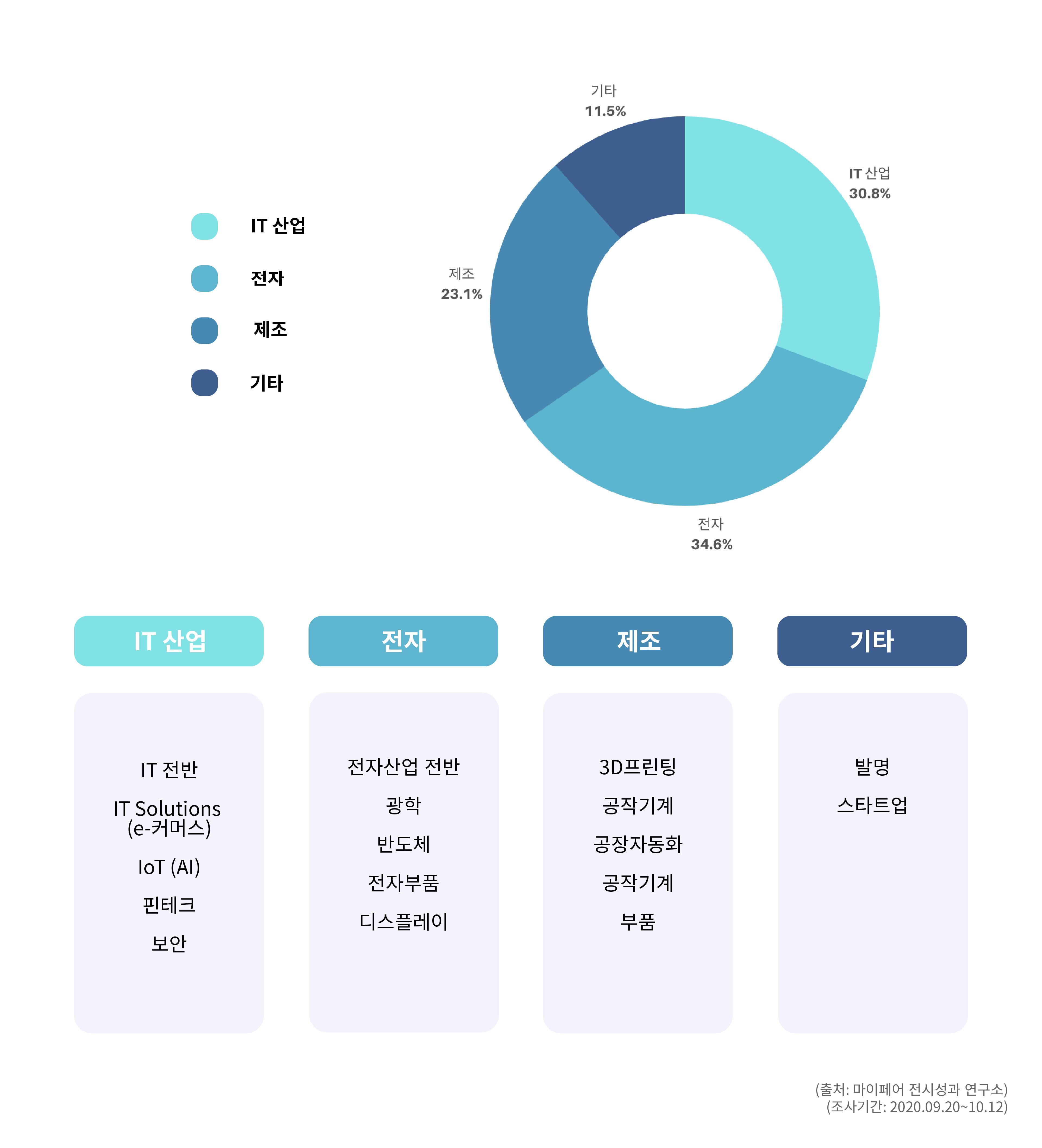 산업군별 대만 박람회 개최 경향 차트