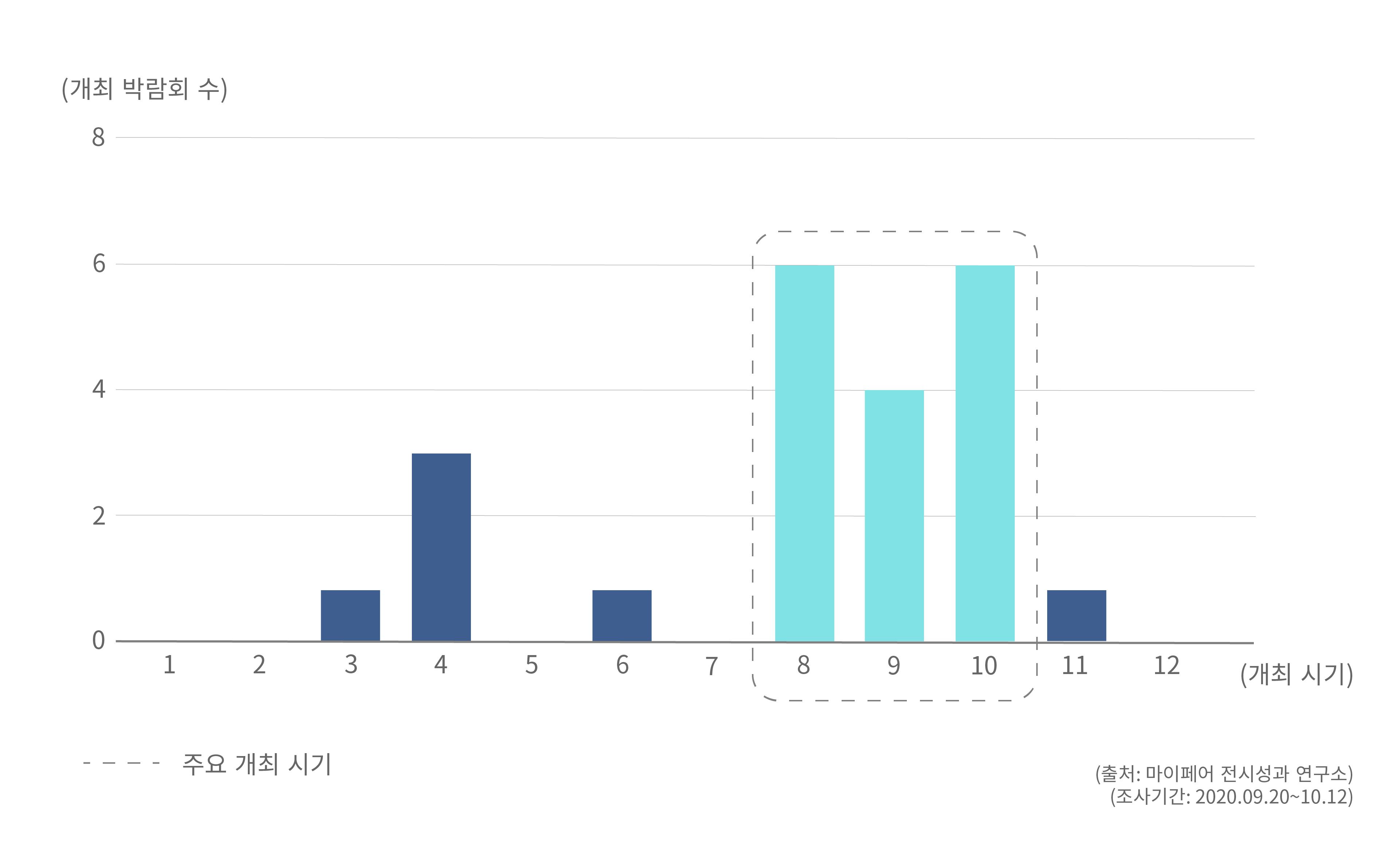 시기별 대만 박람회 개최 경향 차트