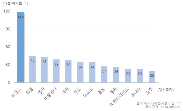 국가별로 구분한 전 세계 교육 박람회 막대 그래프