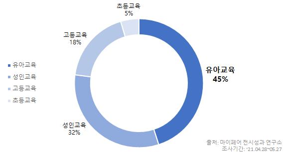 특정 대상별로 구분한 교육 박람회 개최 경향 원형 그래프